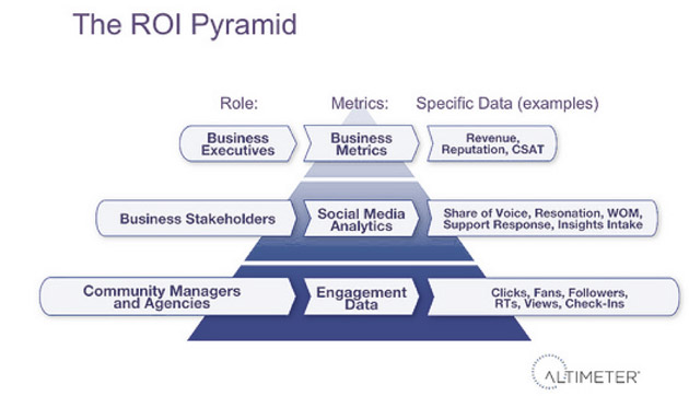 03-pyramid-roi-que-es-marketing-publicidad