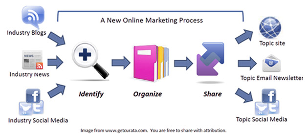 01_content-curation-process