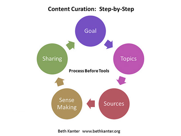 02_content-curation-step-by-step